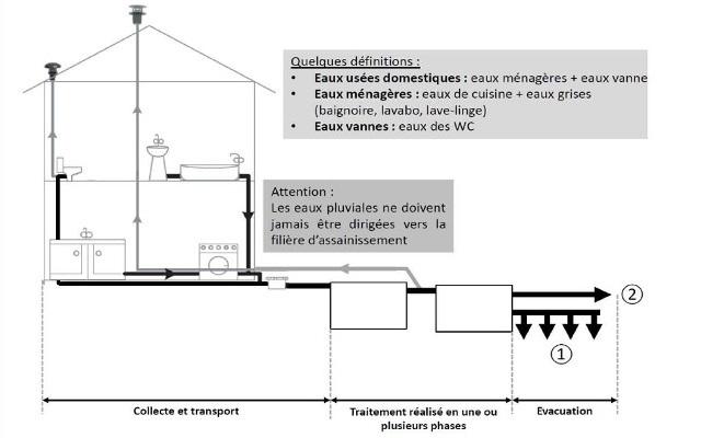 travaux assainissement autonome individuel non collectif autonome fosse septique lamballe 22 vitré 35
